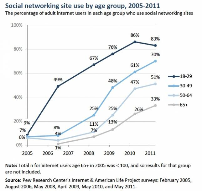 The frequency of social networking site usage among young adult internet ...